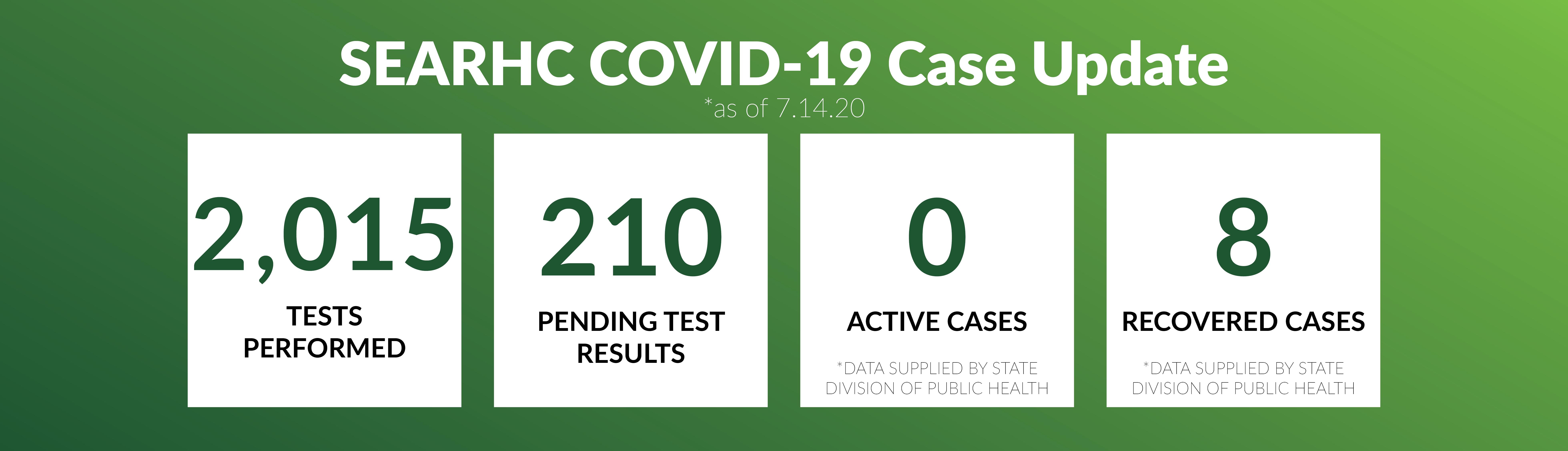 07-13-20 SEARHC COVID-19 metrics